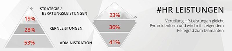 grafik promerit tns hr leistungen digitalisierung