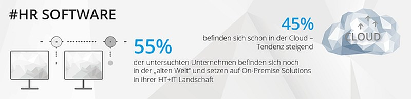 grafik promerit tns hr software digitalisierung