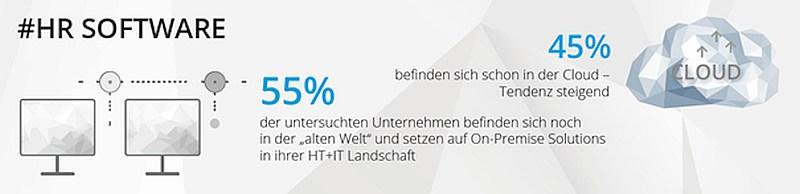 grafik promerit tns hr software digitalisierung