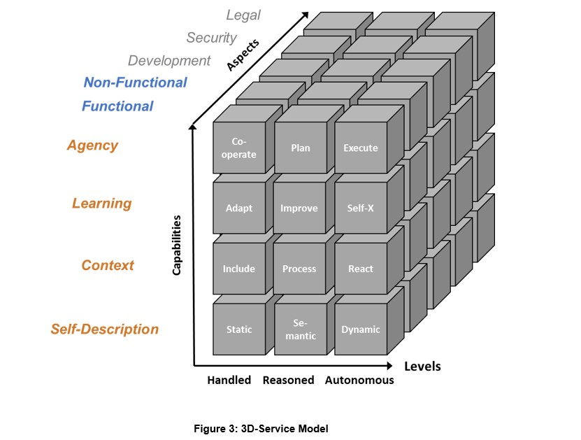 grafik soa innovation lab 3d-service-model