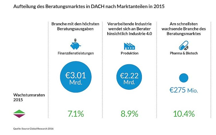 grafik source global research DACH Aufteilung Marktanteil