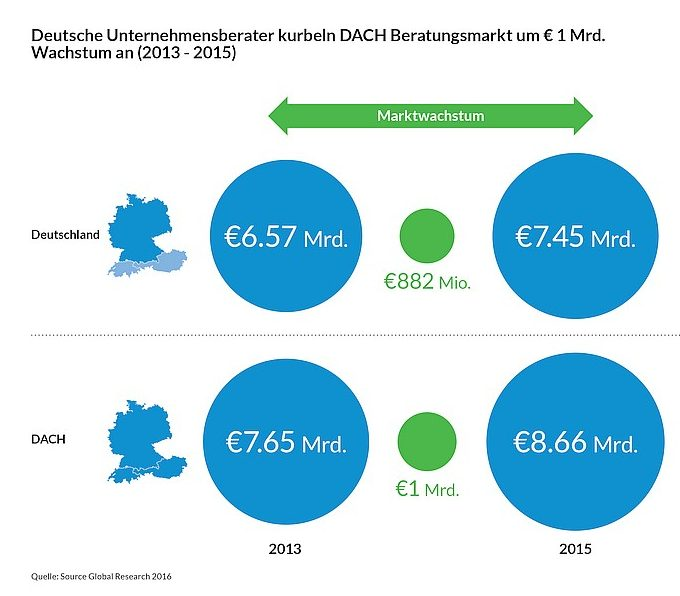 grafik source global research DACH Marktwachstum