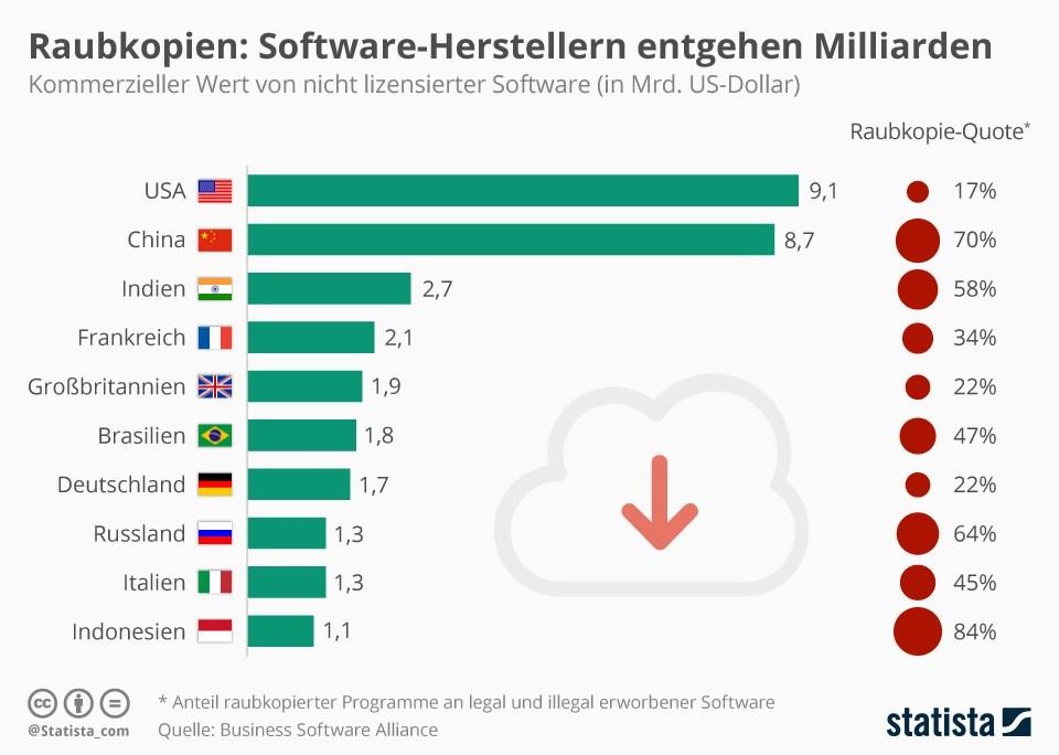 grafik staitsta raubkopien wert software