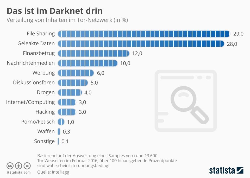 grafik statista darknet