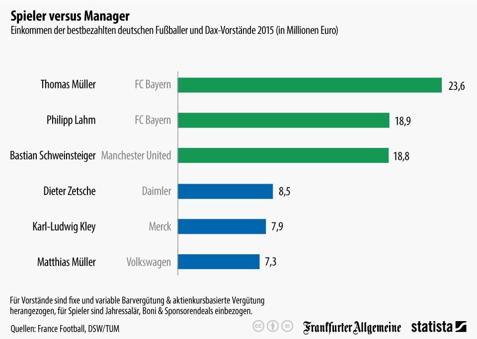 grafik statista gehälter fußballerspieler manager