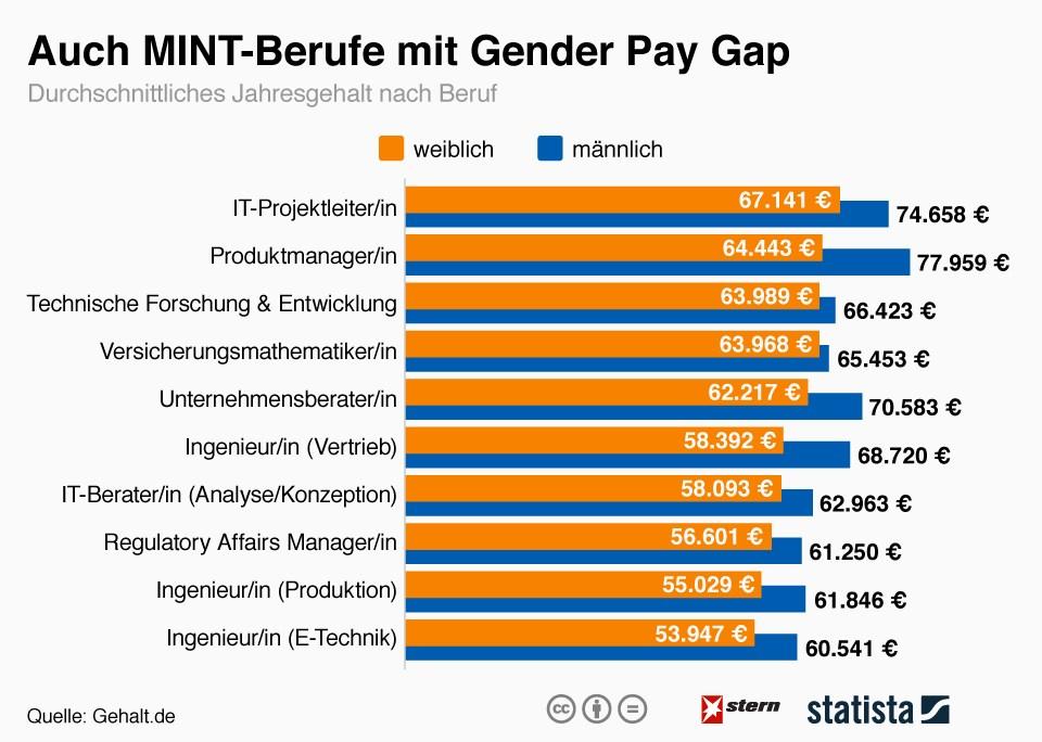 grafik statista gender pay gap frauen verdienst