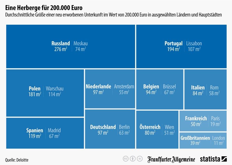 grafik statista immobilien preise eu