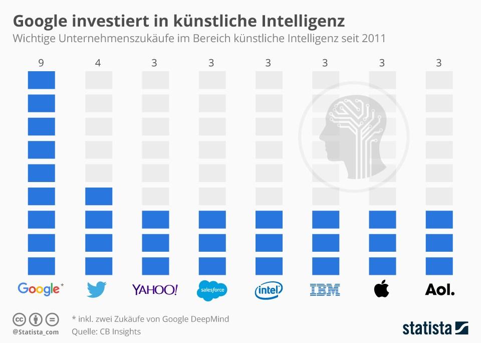grafik statista ki künstliche intelligenz