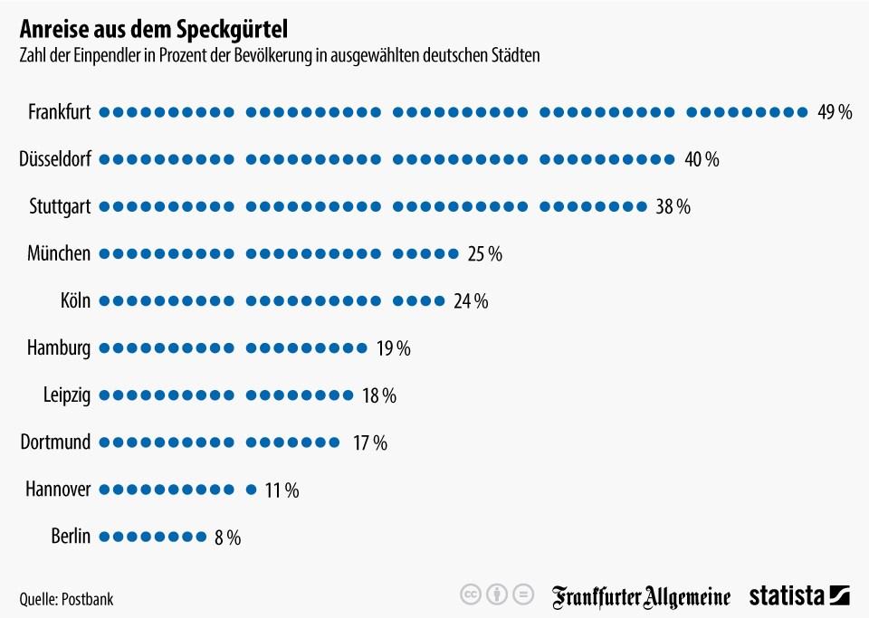 grafik statista pendler städte speckgürtel de