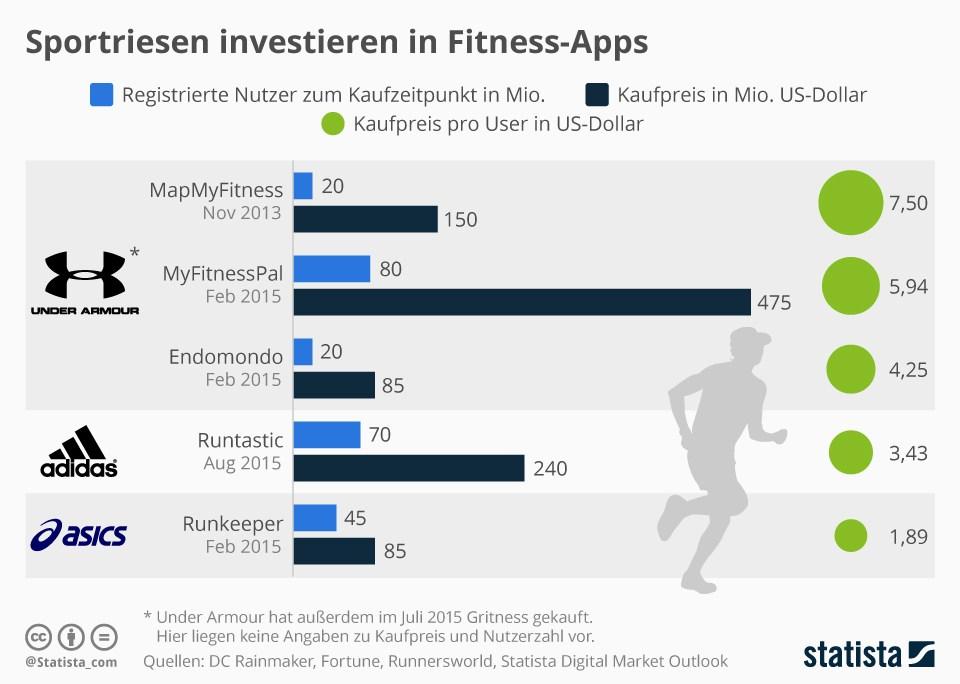grafik statista sportfirmen fitness-apps