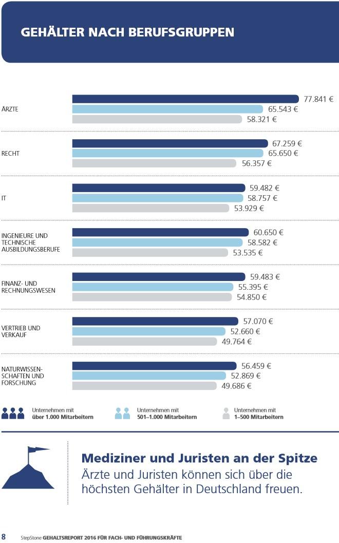 grafik stepstone gehaltsreport berufsgruppen