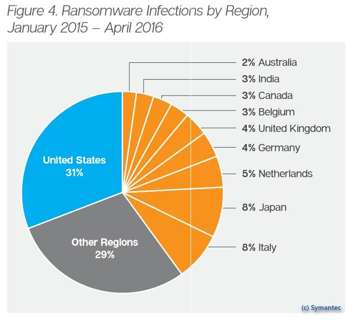 grafik symantec ransomware länder