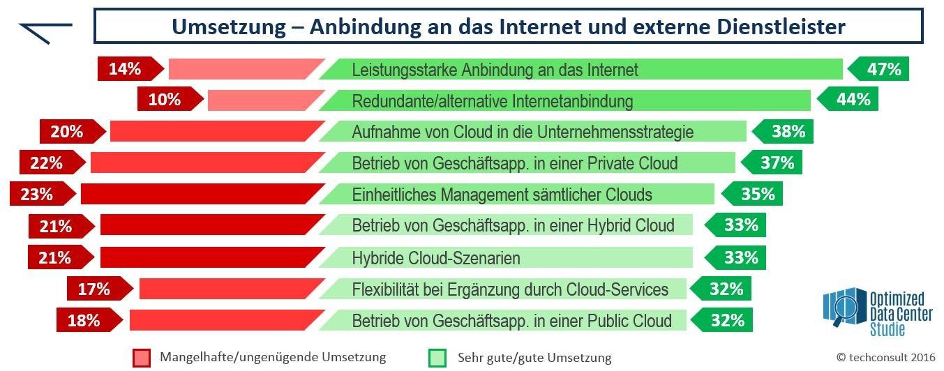 grafik techconsult anbindung internet dienstleister