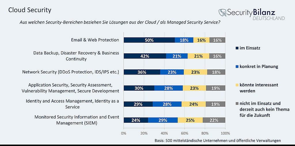 grafik techconsult cloud security