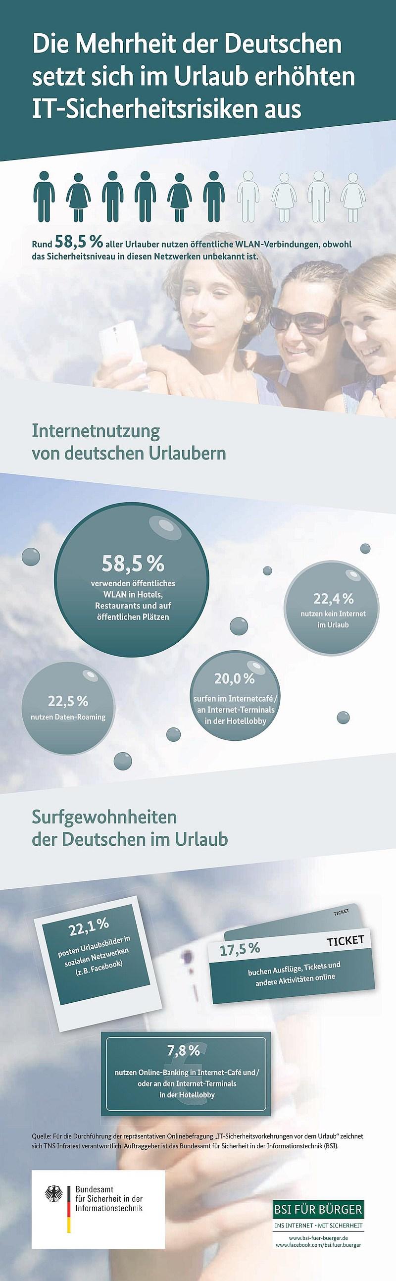 infografik bsi umfrage_im_urlaub it-sicherheitsrisiken