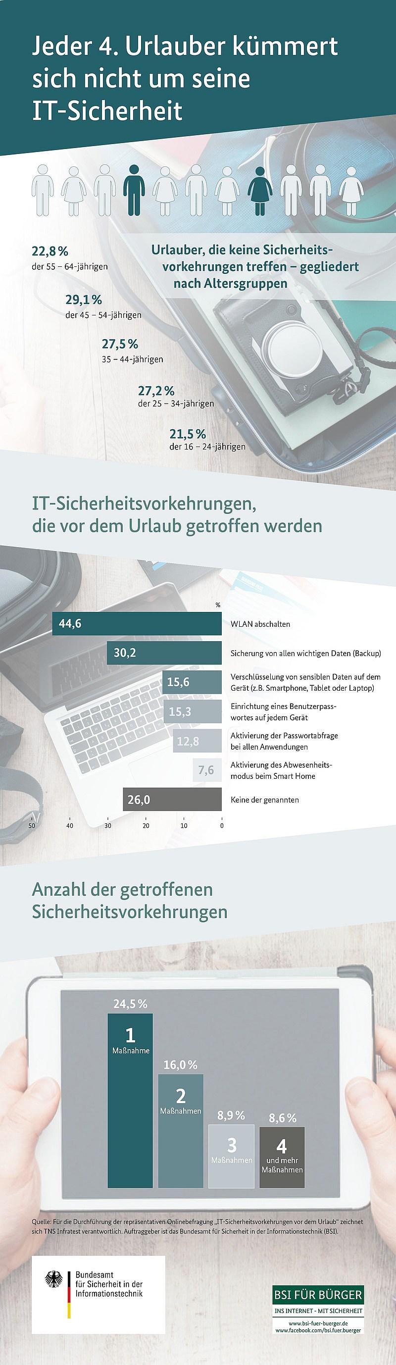 infografik bsi urlaub sicherheit it
