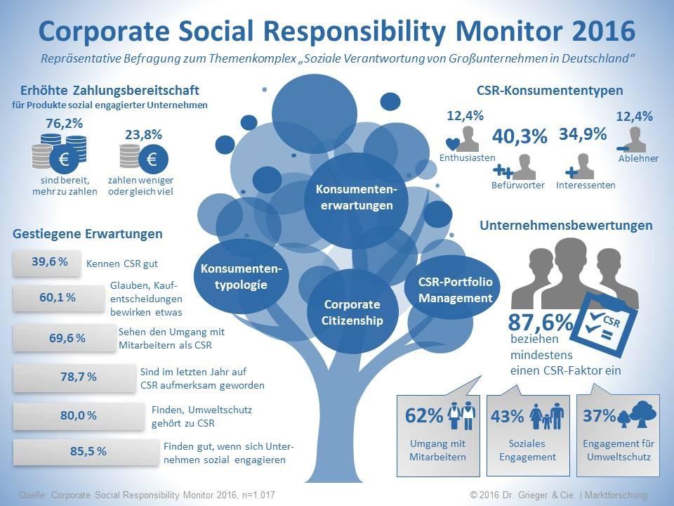 infografik dr grieger cie corporate social responsibility