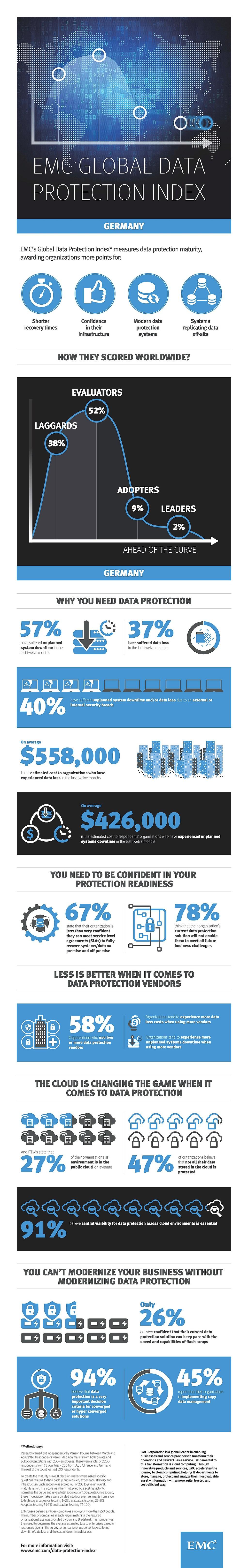 infografik emc global data protection index de