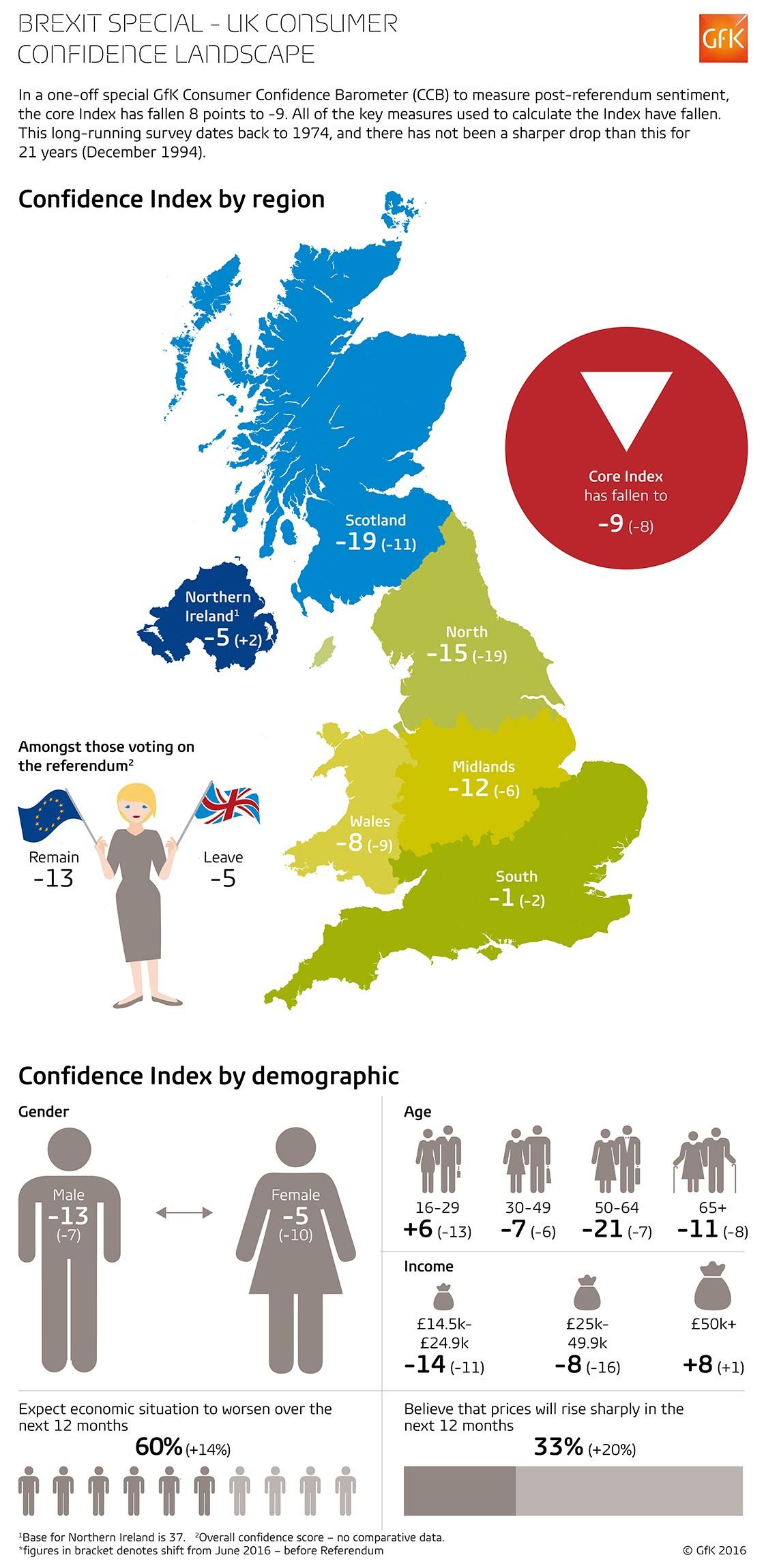 infografik gfk brexit
