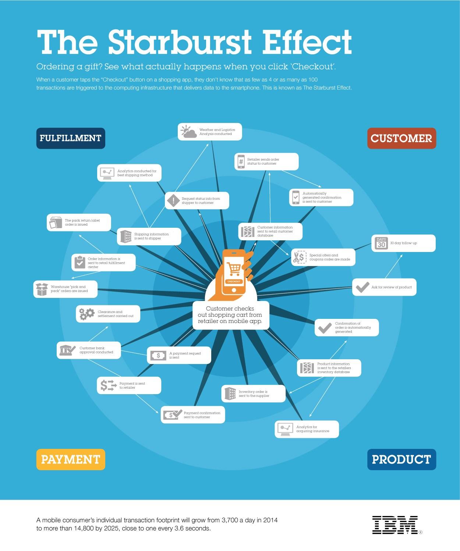 infografik ibm the starburst effect