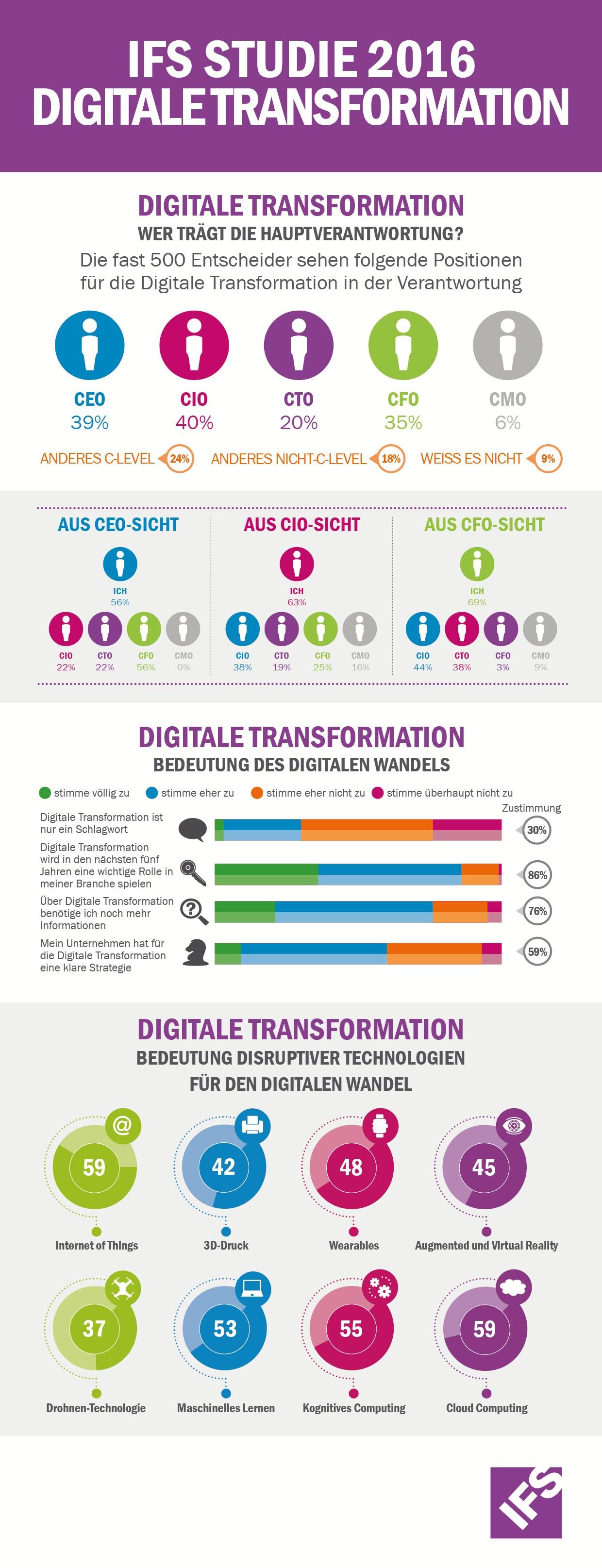 infografik ifs digitale transformation 2016