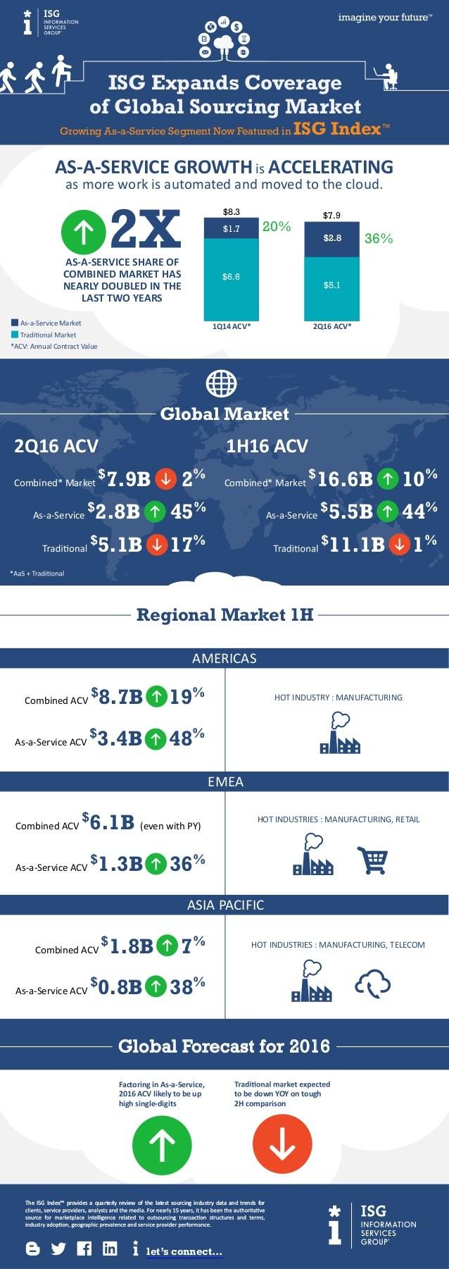 infografik isg outsourcing sourcing services emea