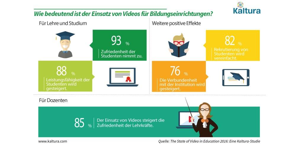 infografik kaltura nutzen-von-videos-in-bildungseinrichtungen