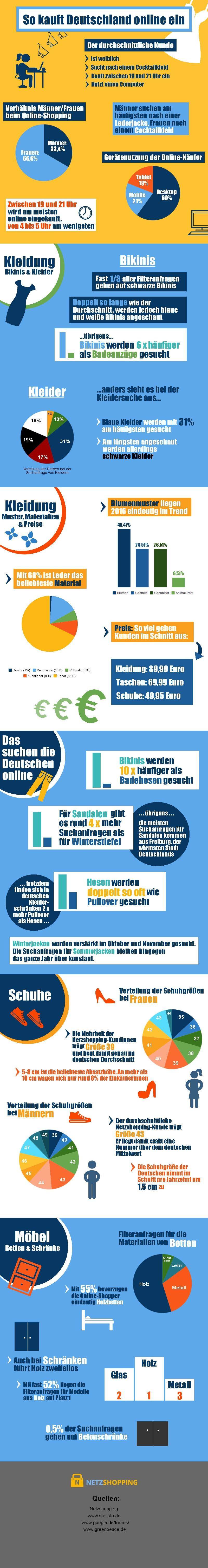 infografik netzshopping so kauft deutschland ein