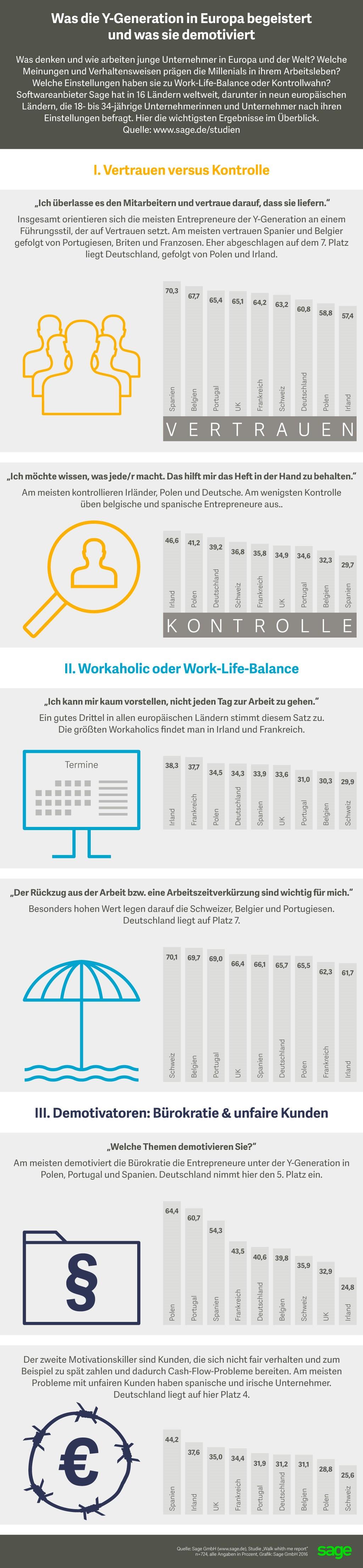 infografik-sage-generation-y-begeistert-demontiviert