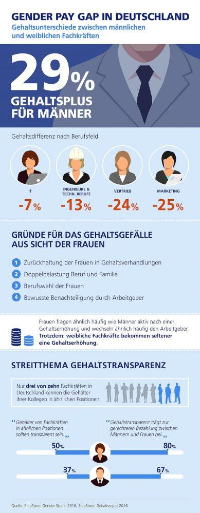 infografik stepstone gender pay gap de