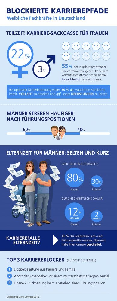 infografik stepstone weibliche fachkräfte de