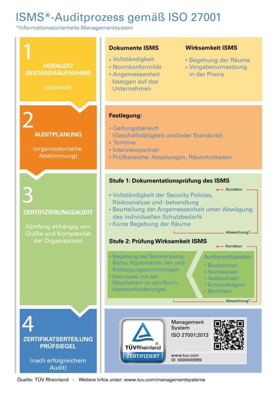 infografik tüv rheinland isms auditprozess