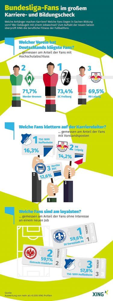 Infografik xing fussball fans de