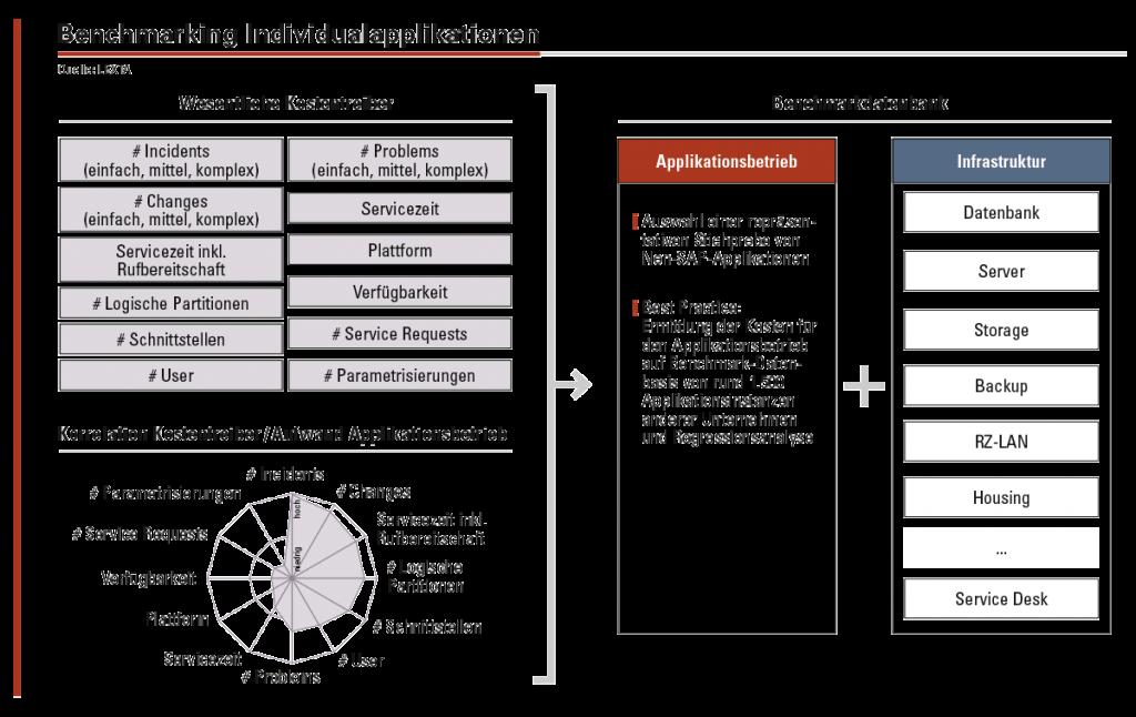 Der Betrieb von Individualapplikationen wird anhand der Parameter gebenchmarkt, die den stärksten Einfluss auf den Aufwand im Applikationsbetrieb haben.