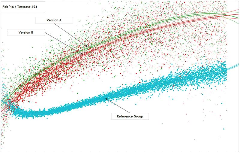 Visualisierung im Rahmen einer Evaluation des Verhaltens der User auf der Website. Die verschiedenen Farben beziehen sich auf die Nutzung der verschiedenen Website-Features und geben Aufschluss zum jeweiligen User-Engagement.