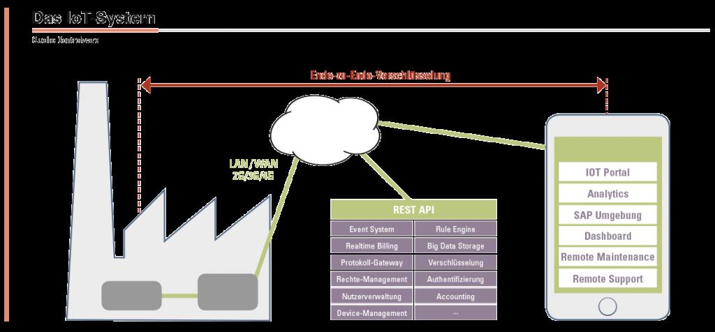 Das Controlware IoT-System gewährleistet durch Ende-zu-Ende-Verschlüsselung auf Basis der aktuellsten Standards hohe Datensicherheit.