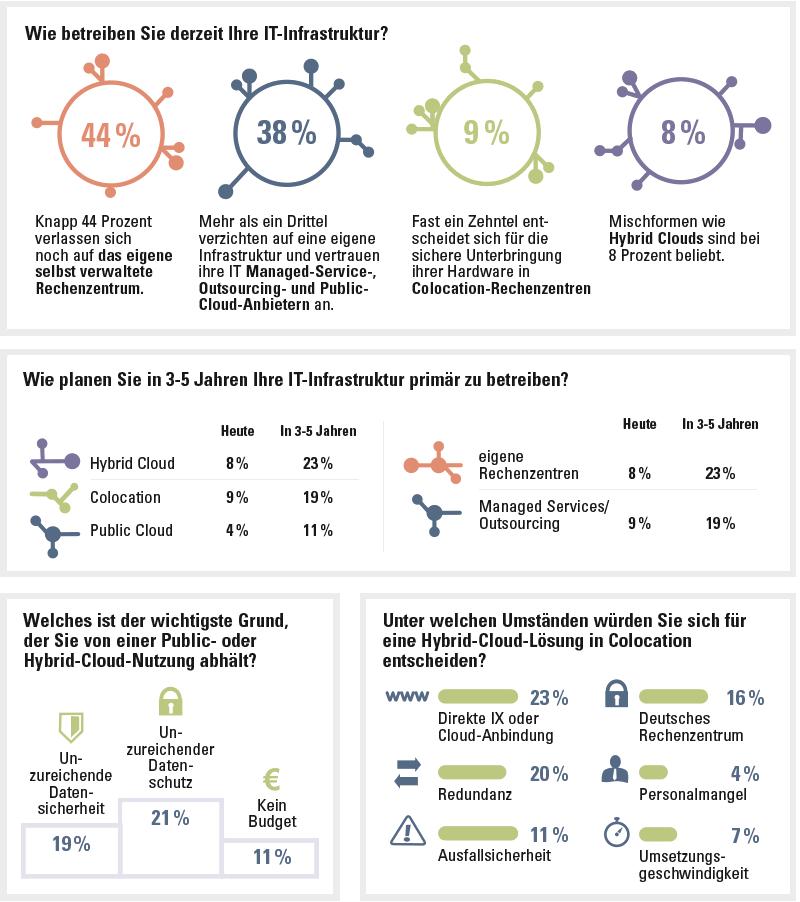 Die wichtigsten Ergebnisse der RIA-Studie. (Quelle: Interxion)