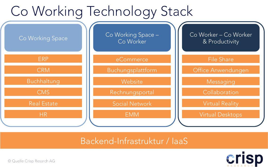grafi crisp research co-working-technologies