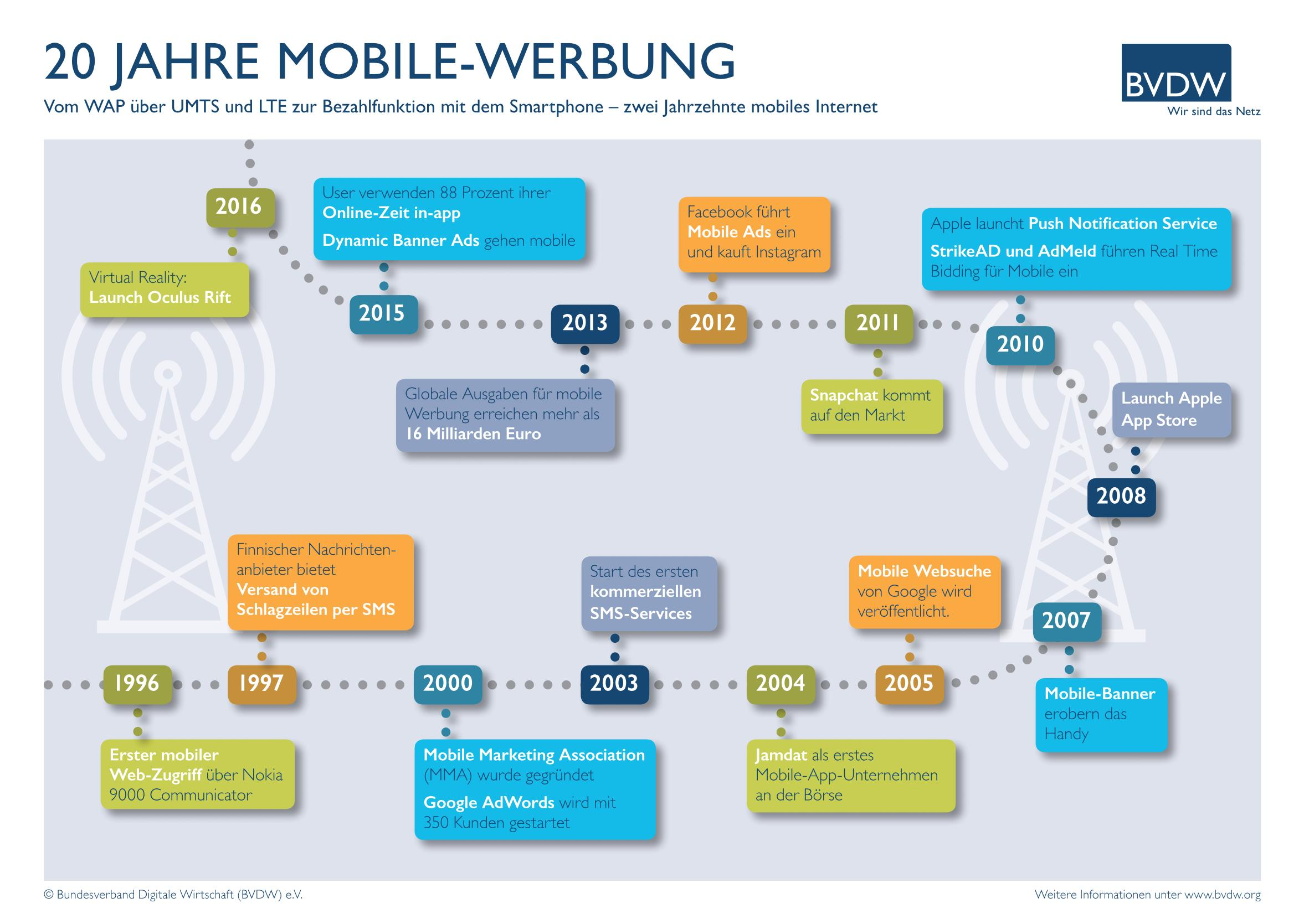 grafik bvdw mobile werbung 20 jahre