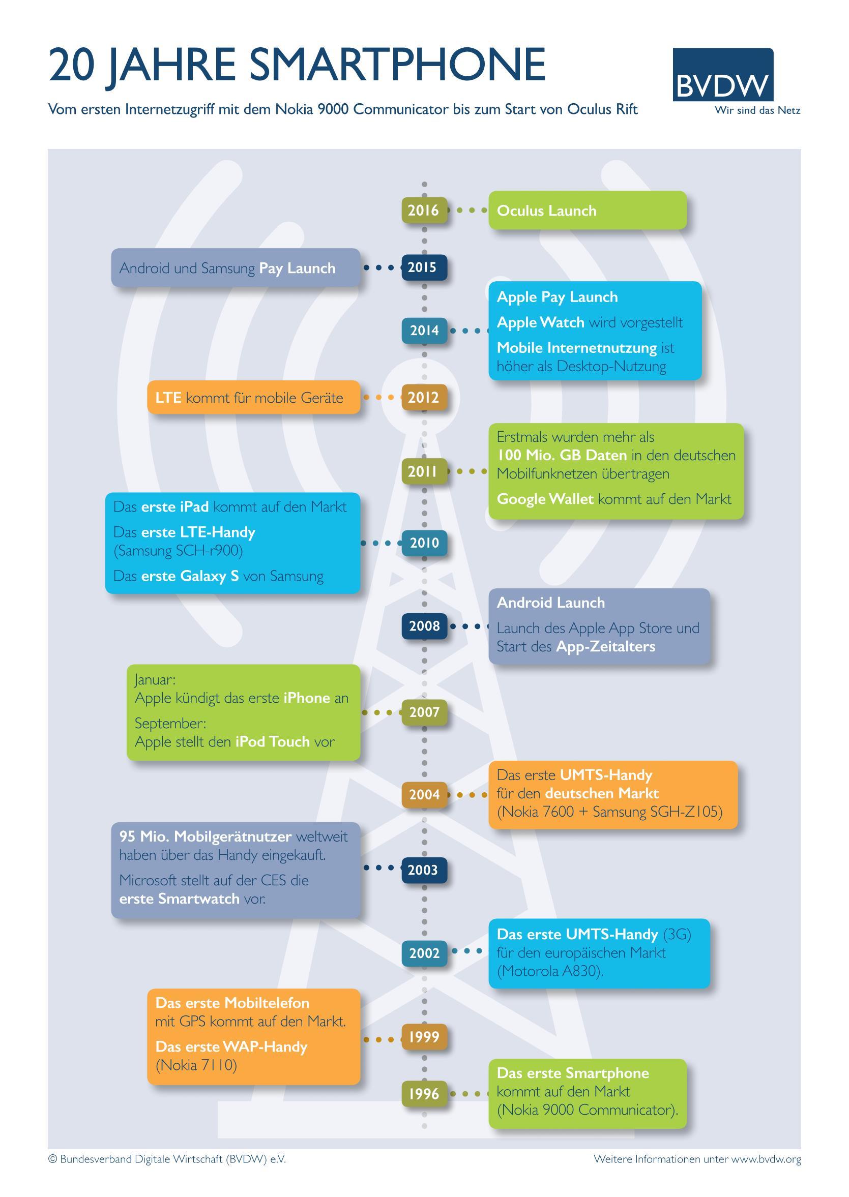 grafik bvdw smartphone 20 jahre