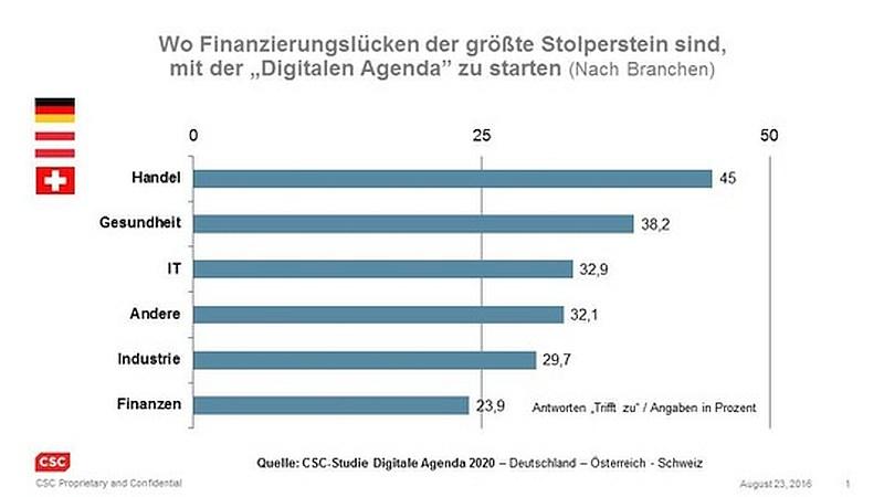 grafik csc finanzierung digitalisierung