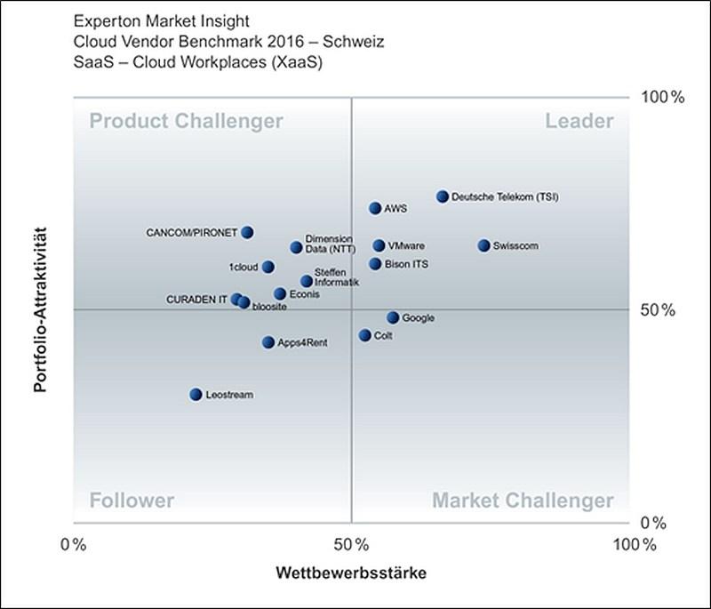 grafik experton cloud vendor benchmark saas schweiz