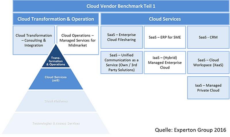 grafik experton cloud vendor benchmark