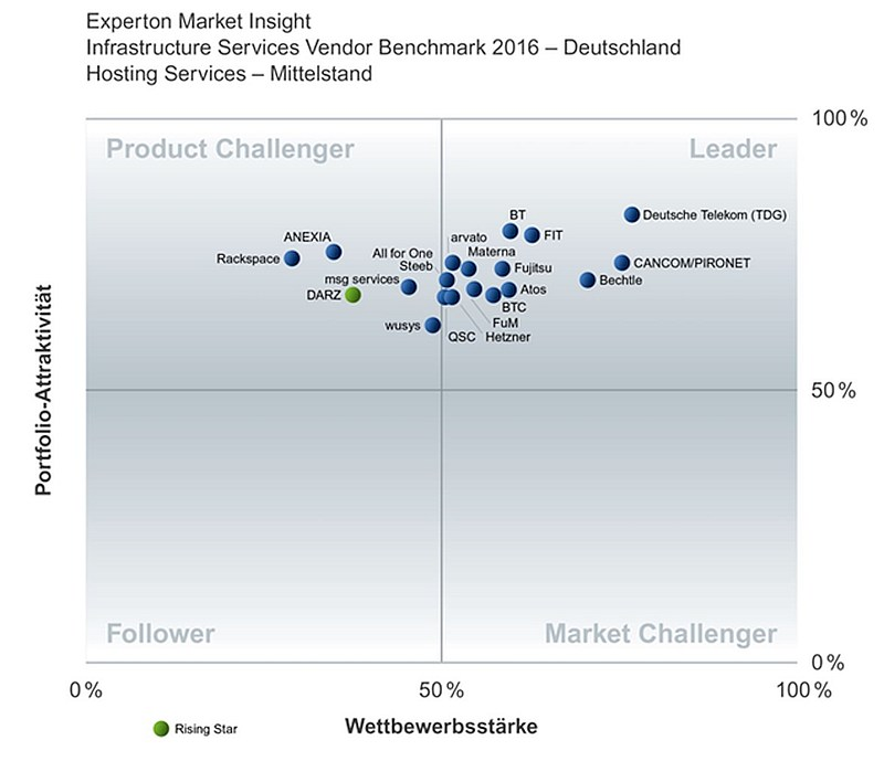 grafik experton infrastructure services vendor benchmark