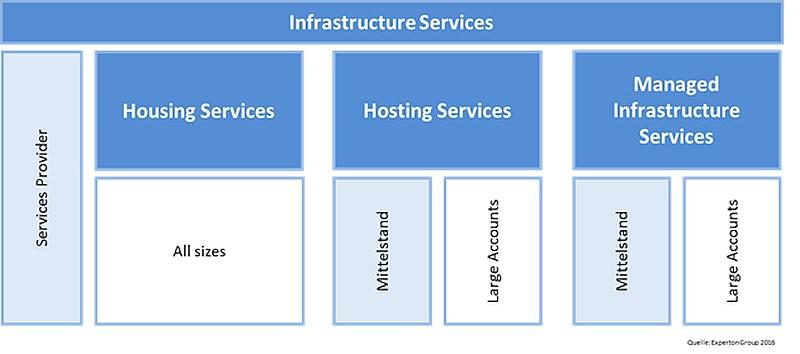 grafik experton infrastructure services