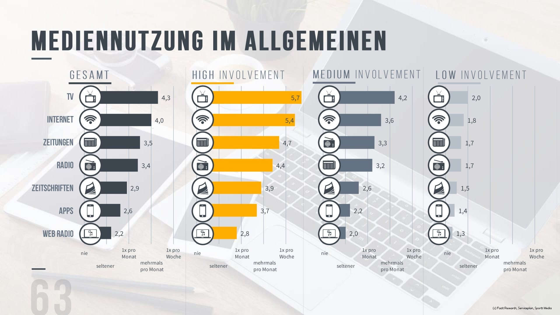 grafik facit research mediennutzung bundesliga fans