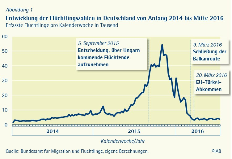 grafik iab flüchtlinge zahlen de
