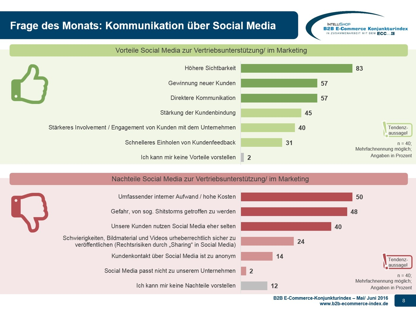grafik intellishop ecc konjunkturindex-05_06-2016-zusatzfrage-social-media