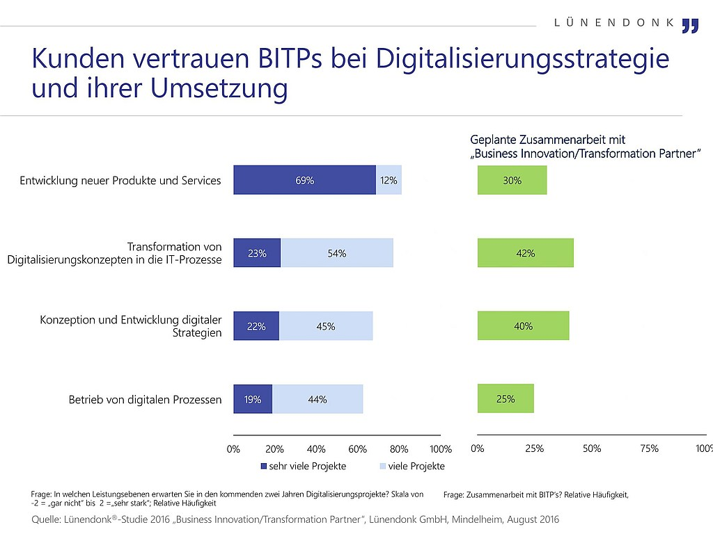 grafik lünendonk bitps digitalisierungsstrategie