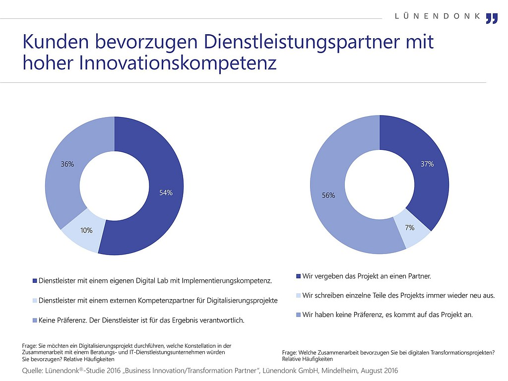 grafik lünendonk innovationskompetenz